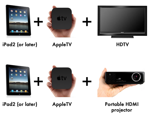 Apple TV and ipad