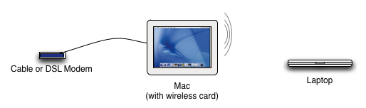 Using Your Mac As A Wireless Router